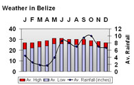 Belize Weather Chart